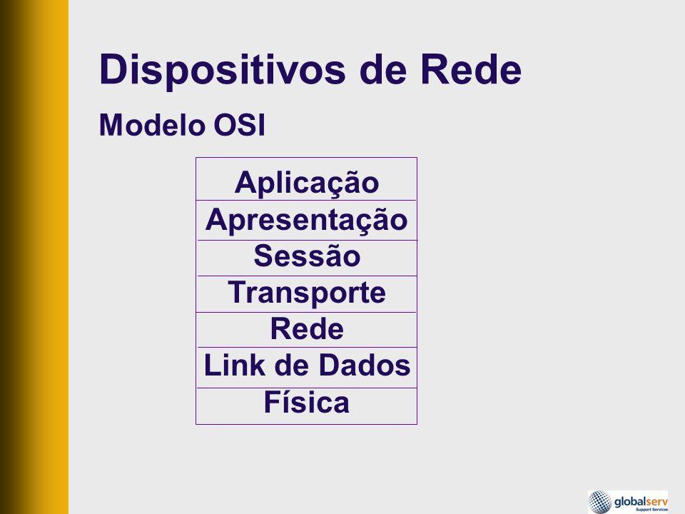 Modelo OSI Aplicação Apresentação Sessão Transporte Rede Link de Dados Física Dispositivos de Rede
