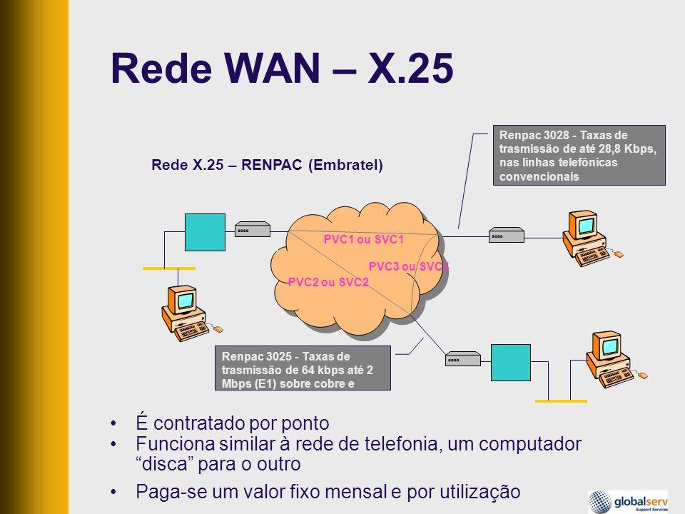 É contratado por ponto Funciona similar à rede de telefonia, um computador disca para o outro Paga-se um valor fixo mensal e por utilização Rede WAN –