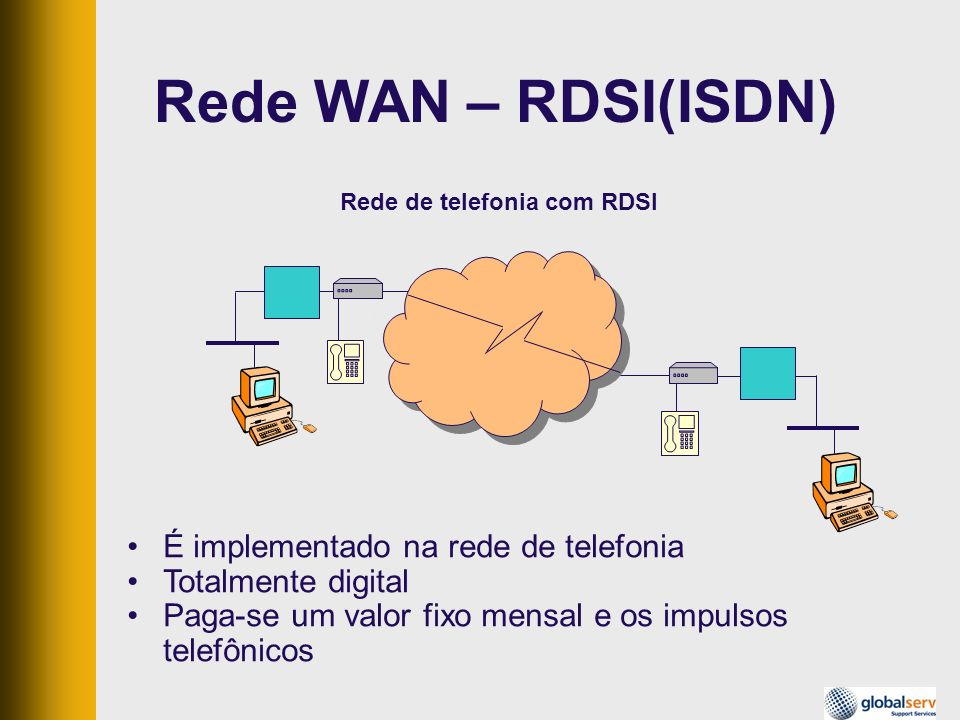 Rede WAN – RDSI(ISDN) Roteador com interface ISDN Rede de telefonia com RDSI É implementado na rede de telefonia Totalmente digital Paga-se um valor f