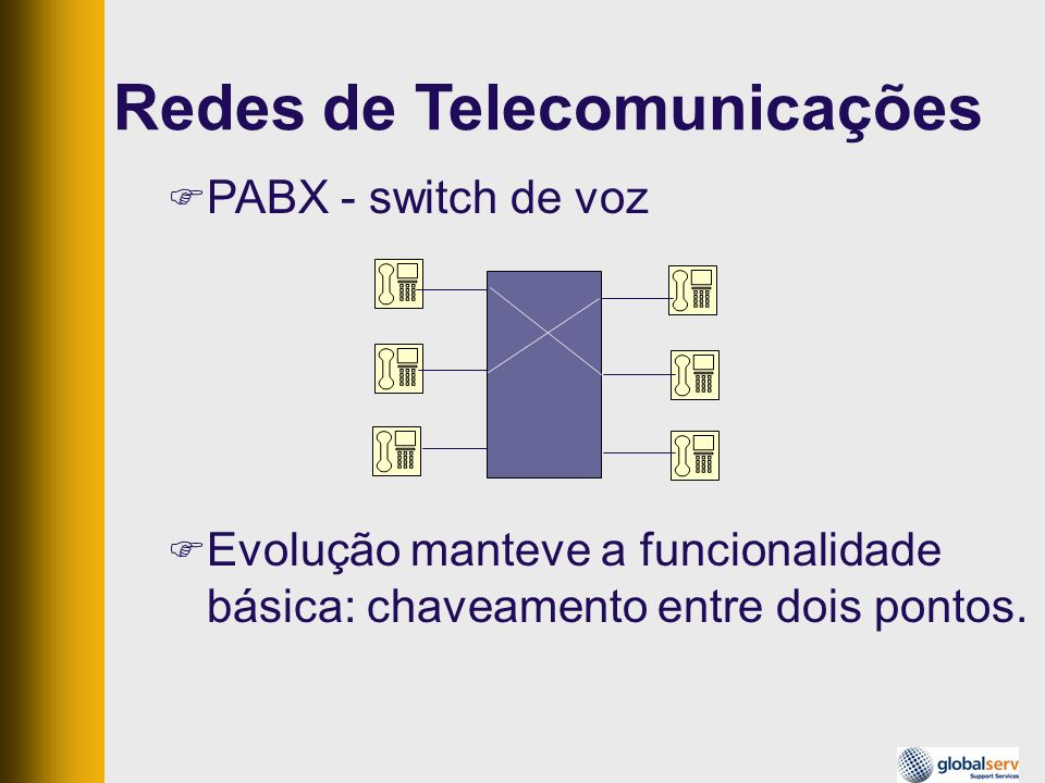 Redes de Telecomunicações Evolução manteve a funcionalidade básica: chaveamento entre dois pontos. PABX - switch de voz