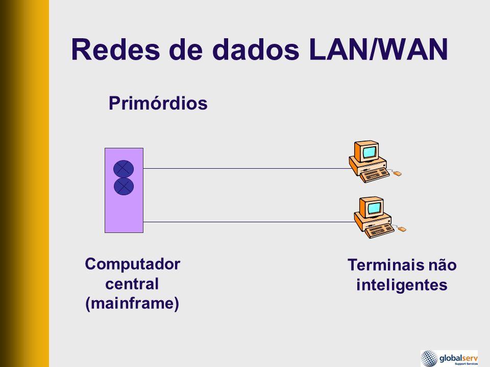 Redes de dados LAN/WAN Primórdios Computador central (mainframe) Terminais não inteligentes