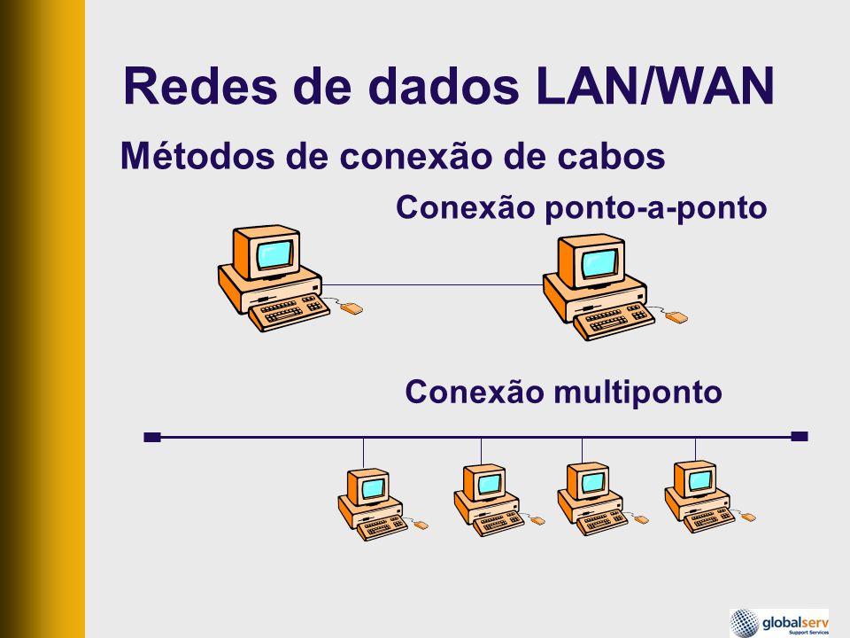 Rede WAN – RDSI(ISDN) Roteador com interface ISDN Rede de telefonia com RDSI É implementado na rede de telefonia Totalmente digital Paga-se um valor fixo mensal e os impulsos telefônicos NT1 Roteador com interface ISDN