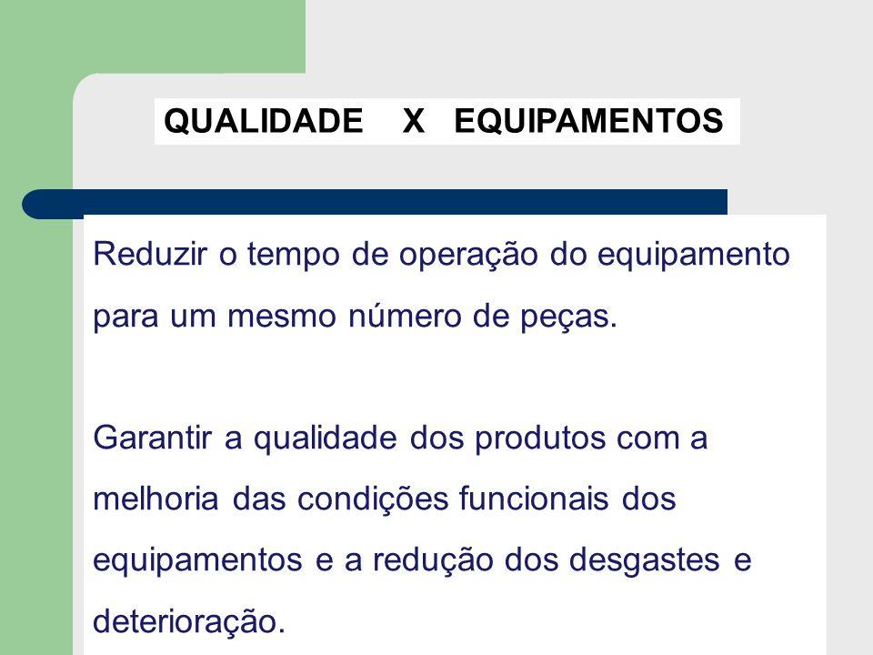 QUALIDADE X EQUIPAMENTOS Reduzir o tempo de operação do equipamento para um mesmo número de peças. Garantir a qualidade dos produtos com a melhoria da
