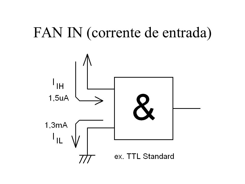 FAN IN (corrente de entrada)