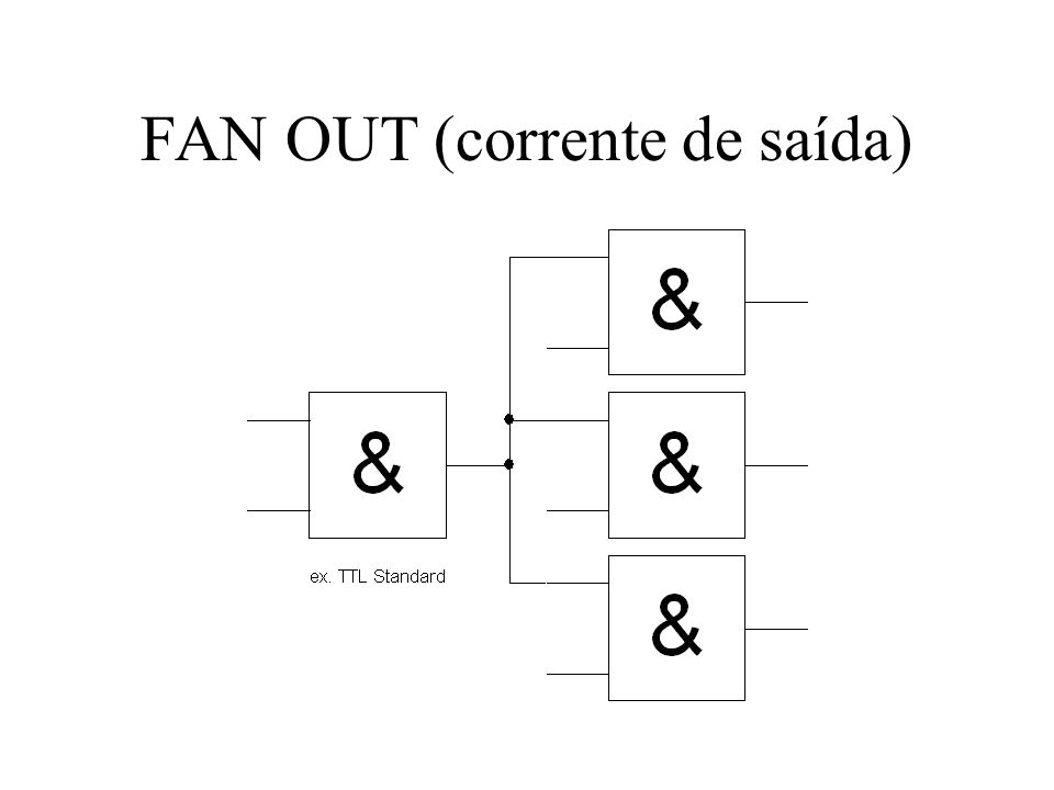 FAN OUT (corrente de saída)