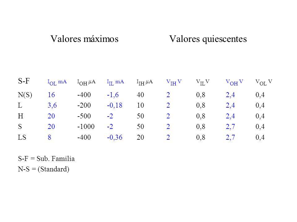 Valores máximosValores quiescentes S-F I OL mAI OH AI IL mAI IH AV IH VV IL VV OH VV OL V N(S)16-400-1,64020,82,40,4 L3,6-200-0,181020,82,40,4 H20-500