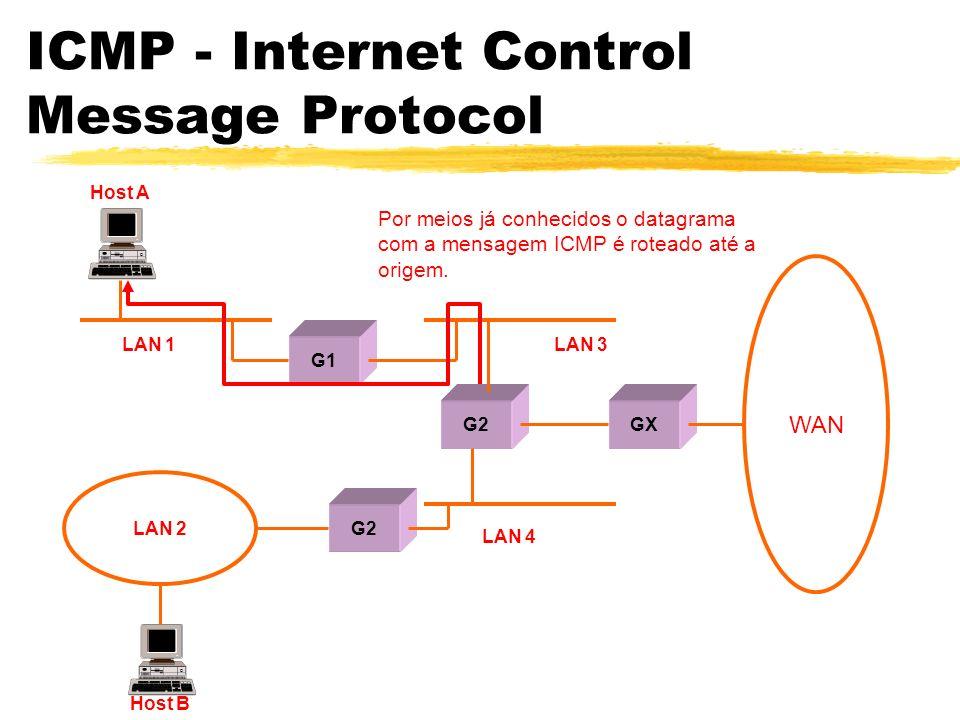 ICMP - Internet Control Message Protocol Por meios já conhecidos o datagrama com a mensagem ICMP é roteado até a origem.