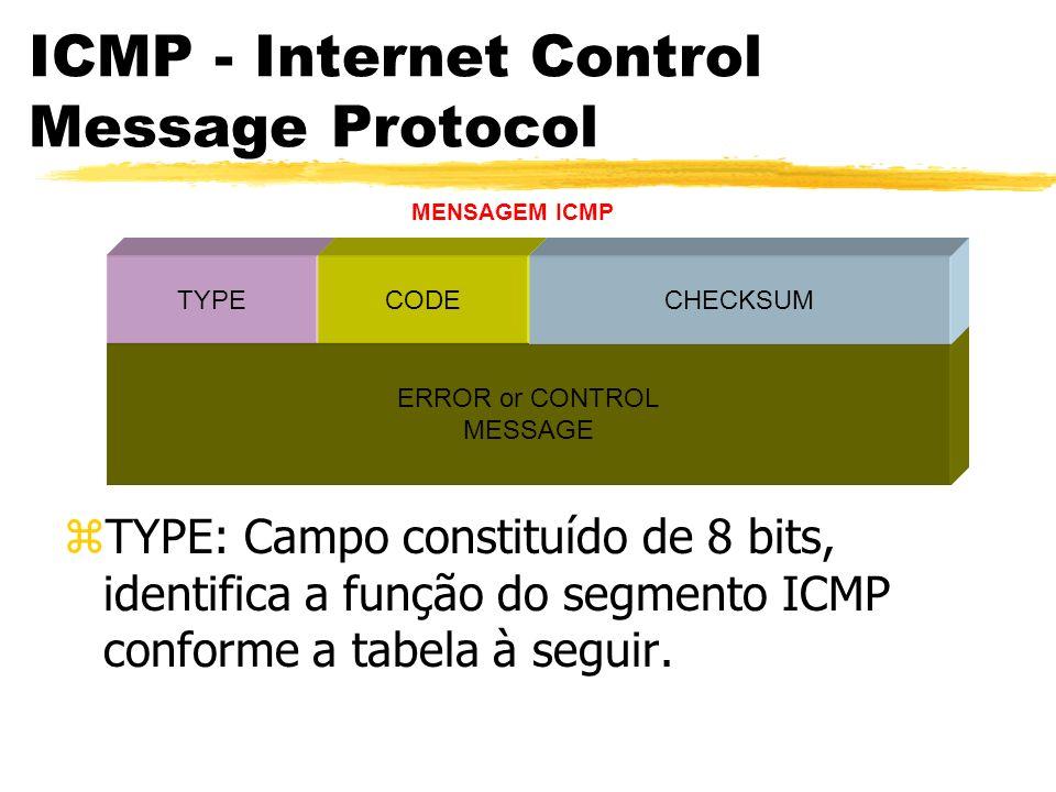 ERROR or CONTROL MESSAGE TYPECODECHECKSUM MENSAGEM ICMP ICMP - Internet Control Message Protocol zTYPE: Campo constituído de 8 bits, identifica a função do segmento ICMP conforme a tabela à seguir.