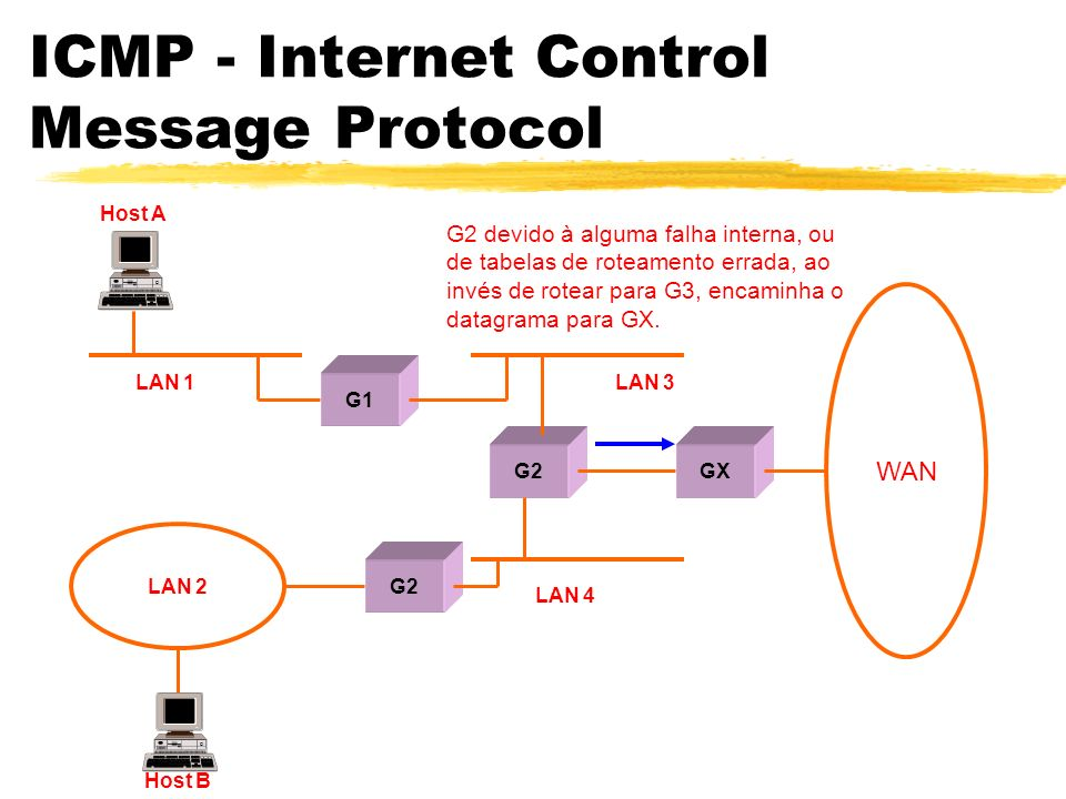 ICMP - Internet Control Message Protocol zTYPE: Para ECHO REQUEST = 8 e ECHO REPLY = 0.