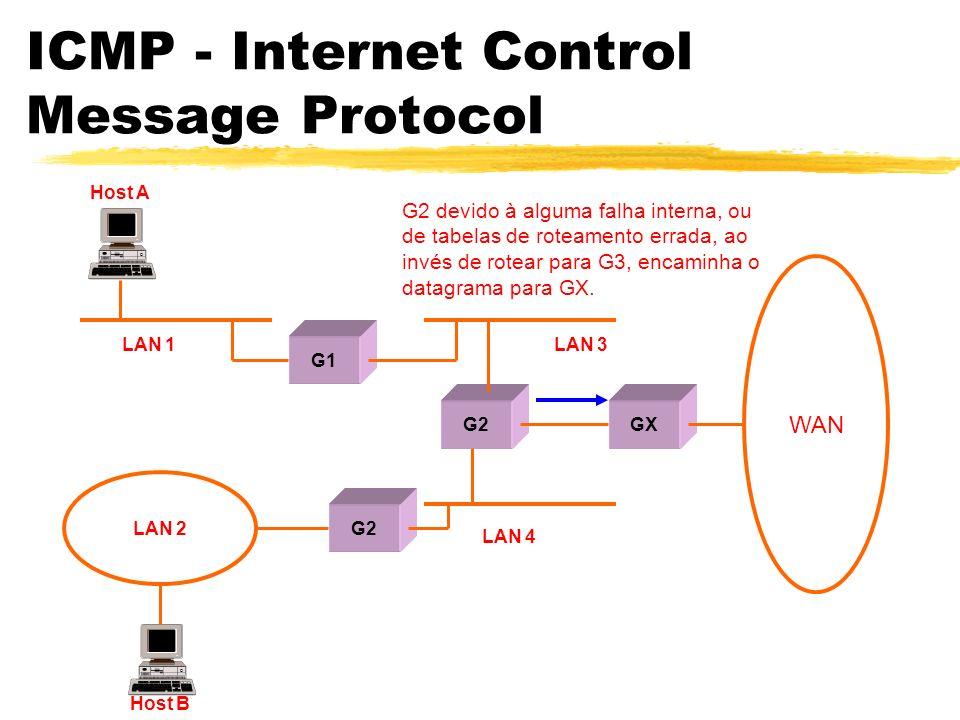ICMP - Internet Control Message Protocol G2 devido à alguma falha interna, ou de tabelas de roteamento errada, ao invés de rotear para G3, encaminha o datagrama para GX.