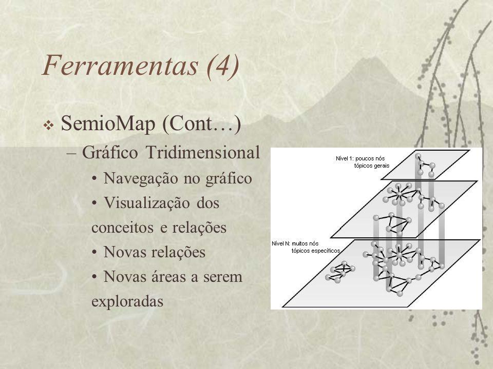 Ferramentas (4) SemioMap (Cont…) –Gráfico Tridimensional Navegação no gráfico Visualização dos conceitos e relações Novas relações Novas áreas a serem