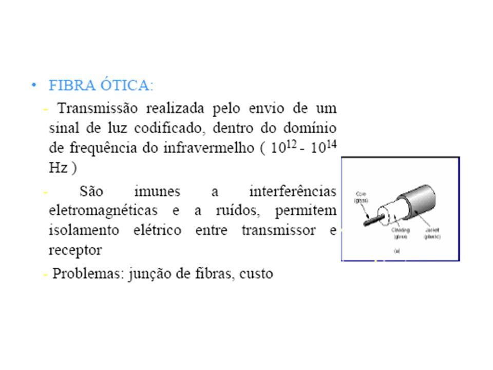 Transmissão de Informação: Codificação de Sinais Banda Passante Modulação