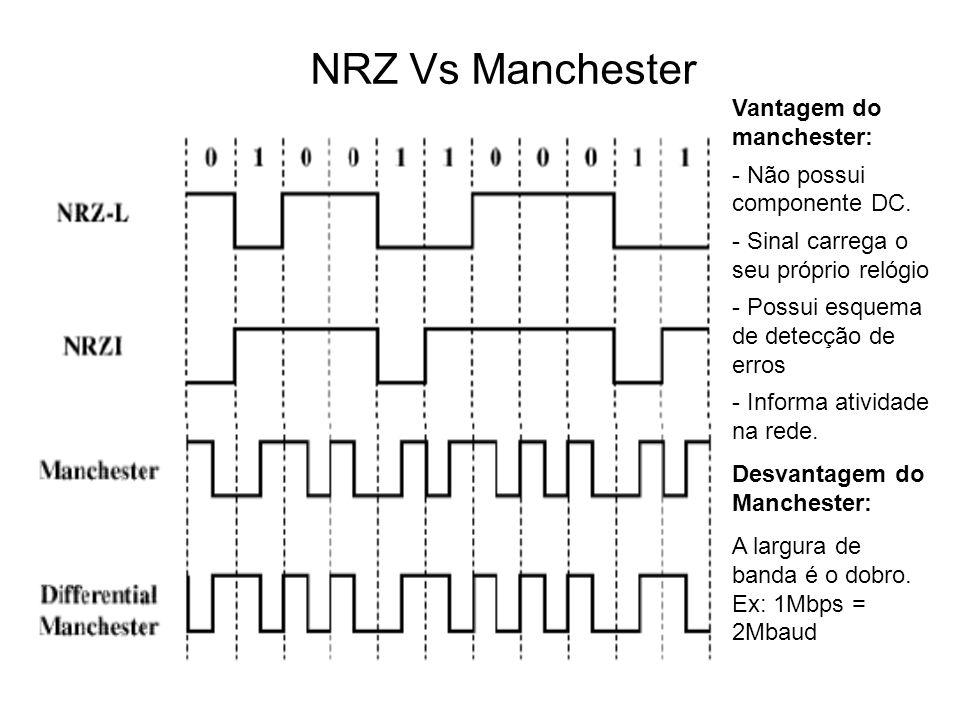Banda Básica Vs Banda Larga Banda passante do cabo utilizado Comparação - Freqüência de transmissão x Velocidade em bits/s Distorção do sinal devido a atenuação de altas freqüências no meio utilizado para a transmissão