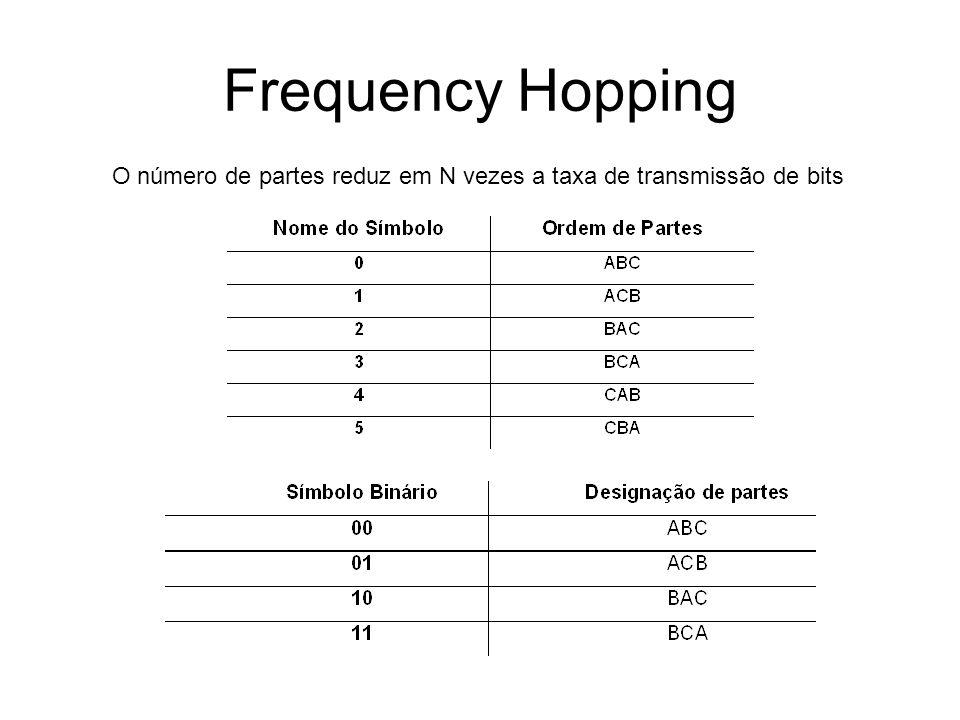 Frequency Hopping Freqüências Combinações Possíveis Bits por símbolo Combinações utilizáveis Fator de Mérito Para N>4 a taxa de partes (transmissão de portadoras) será menor até mesmo que a taxa de bits.