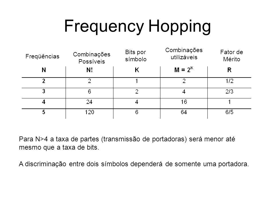 Frequency Hopping Freqüências Combinações Possíveis Bits por símbolo Combinações utilizáveis Fator de Mérito Para N>4 a taxa de partes (transmissão de