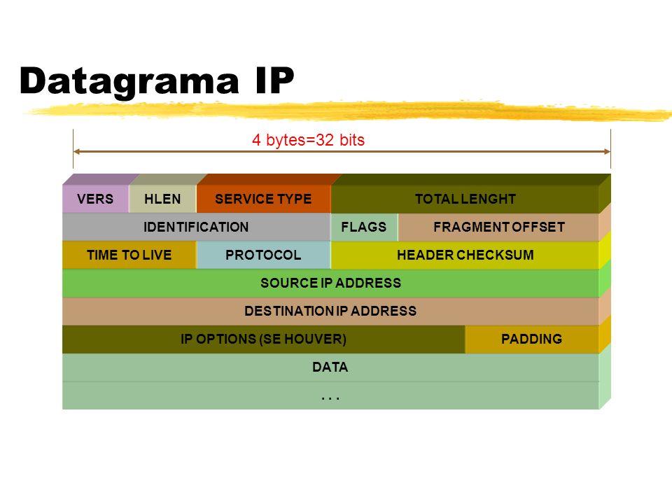 Datagrama IP...