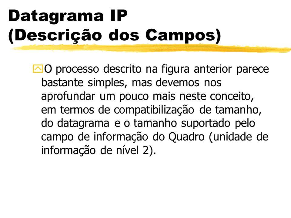 Datagrama IP (Descrição dos Campos) yO processo descrito na figura anterior parece bastante simples, mas devemos nos aprofundar um pouco mais neste conceito, em termos de compatibilização de tamanho, do datagrama e o tamanho suportado pelo campo de informação do Quadro (unidade de informação de nível 2).