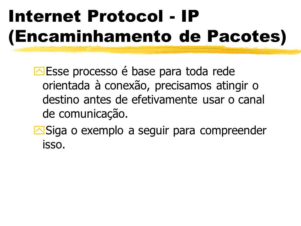 Internet Protocol - IP (Encaminhamento de Pacotes) yEsse processo é base para toda rede orientada à conexão, precisamos atingir o destino antes de efetivamente usar o canal de comunicação.