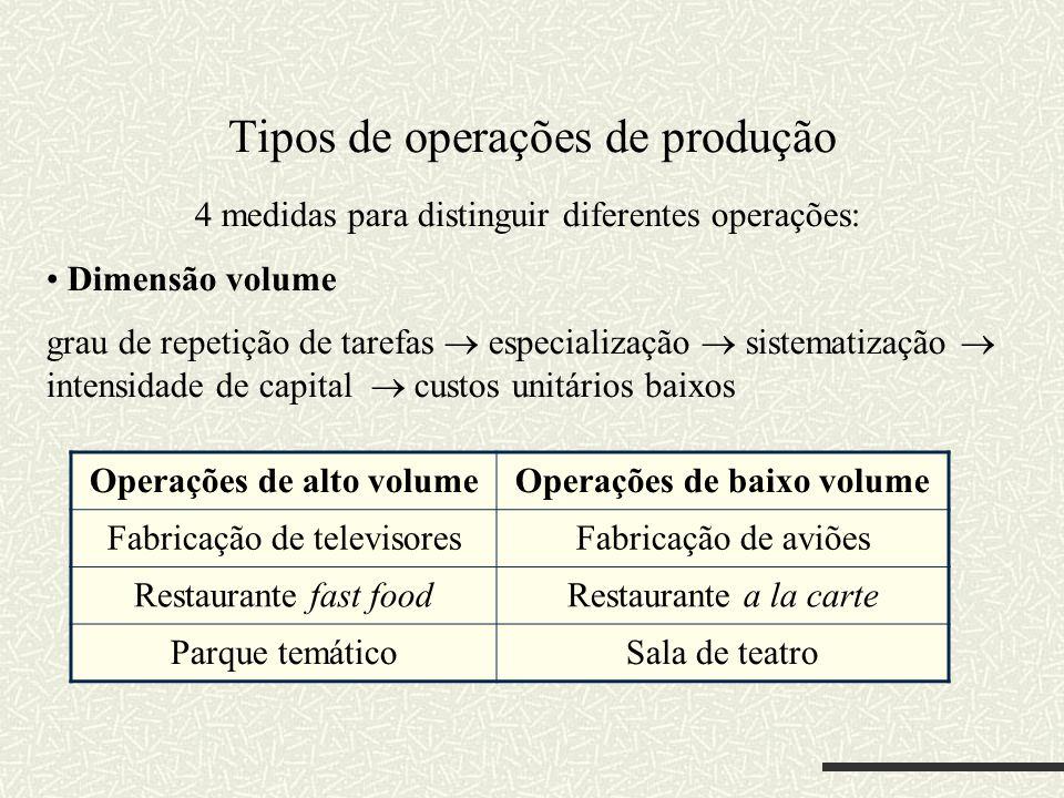 Tipos de operações de produção 4 medidas para distinguir diferentes operações: Dimensão volume grau de repetição de tarefas especialização sistematiza
