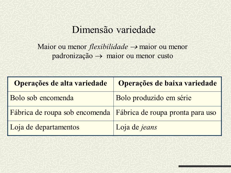 Dimensão variedade Maior ou menor flexibilidade maior ou menor padronização maior ou menor custo Operações de alta variedadeOperações de baixa varieda