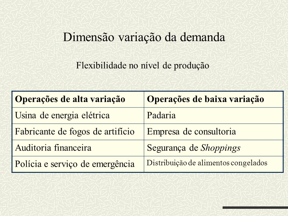 Dimensão variação da demanda Flexibilidade no nível de produção Operações de alta variaçãoOperações de baixa variação Usina de energia elétricaPadaria