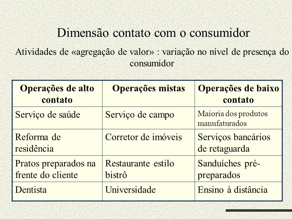 Dimensão contato com o consumidor Atividades de «agregação de valor» : variação no nível de presença do consumidor Operações de alto contato Operações