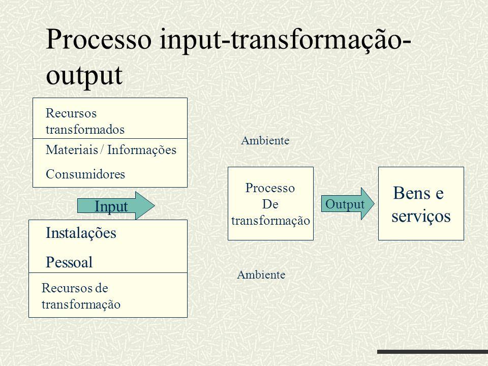 Processo input-transformação- output Processo De transformação Bens e serviços Output Input Ambiente Recursos transformados Recursos de transformação