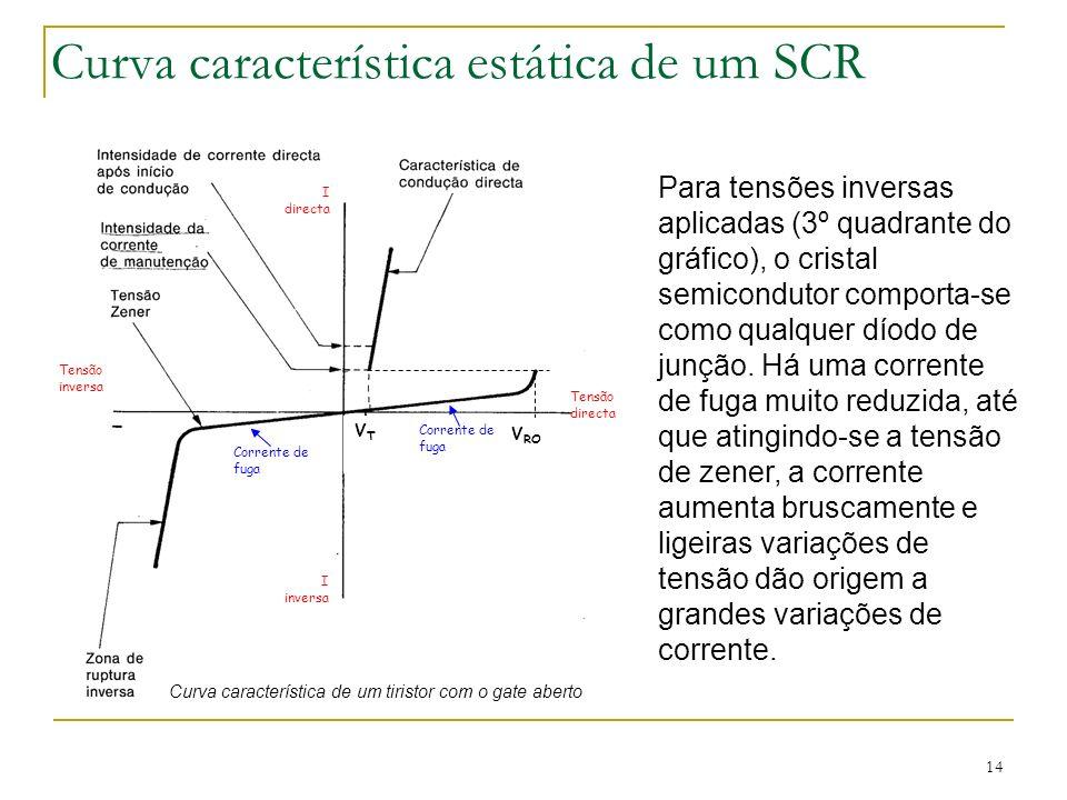 14 Curva característica estática de um SCR Para tensões inversas aplicadas (3º quadrante do gráfico), o cristal semicondutor comporta-se como qualquer