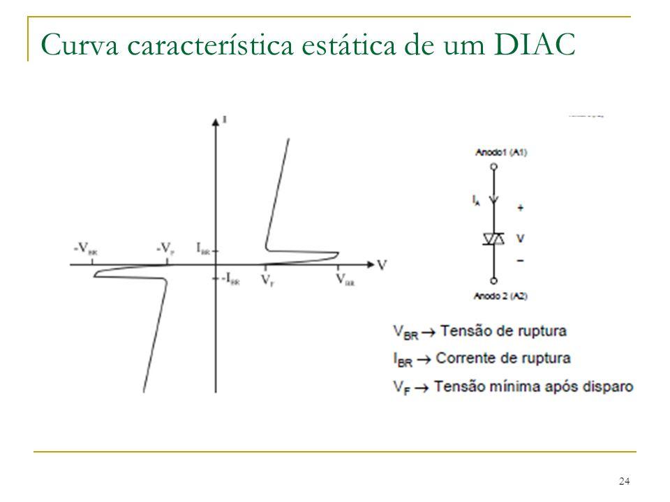 24 Curva característica estática de um DIAC