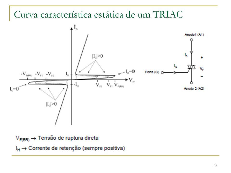 Curva característica estática de um TRIAC 28