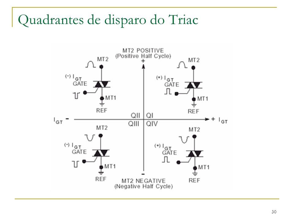 Quadrantes de disparo do Triac 30