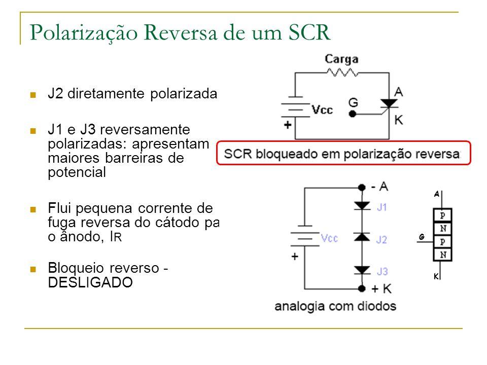 SCR em condução Polarização direta ( V AK > 0 ) É necessário uma corrente de gatilho (pulso), I G Corrente direta (ânodo-cátodo) superior a I L (corrente de disparo) antes da extinção da corrente de gatilho Após extinção de I G, corrente direta superior à corrente de manutenção (I H ) para manter o SCR em condução (indicada pelo fabricante ).