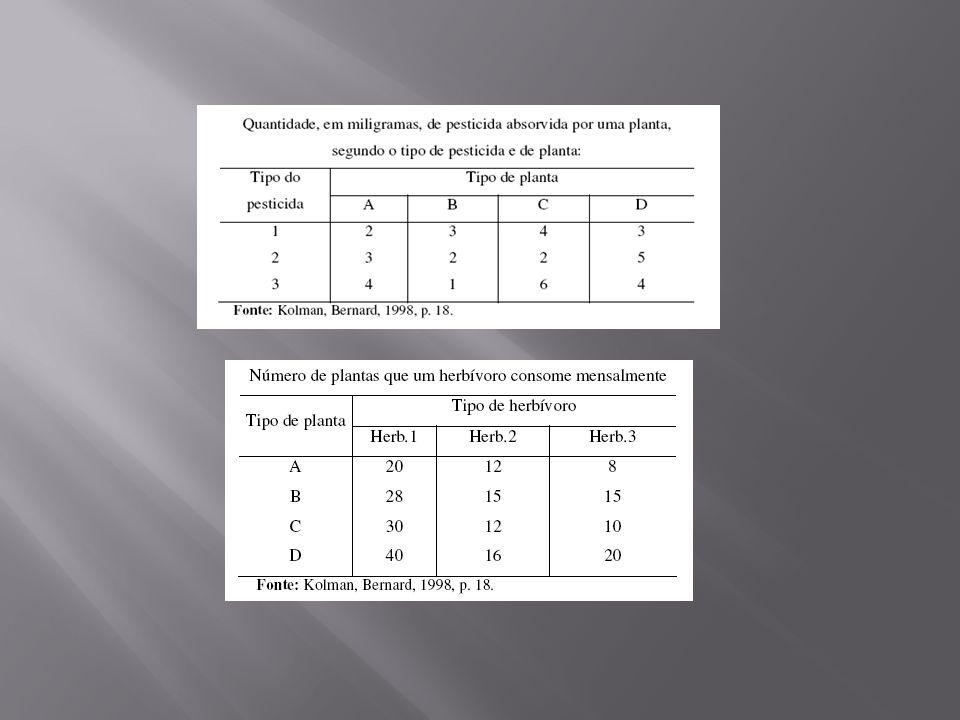 No caso de matrizes quadradas, se A = A t, então dizemos que a matriz A é simétrica. Ainda para matrizes quadradas, se A = - A t, dizemos que a matriz