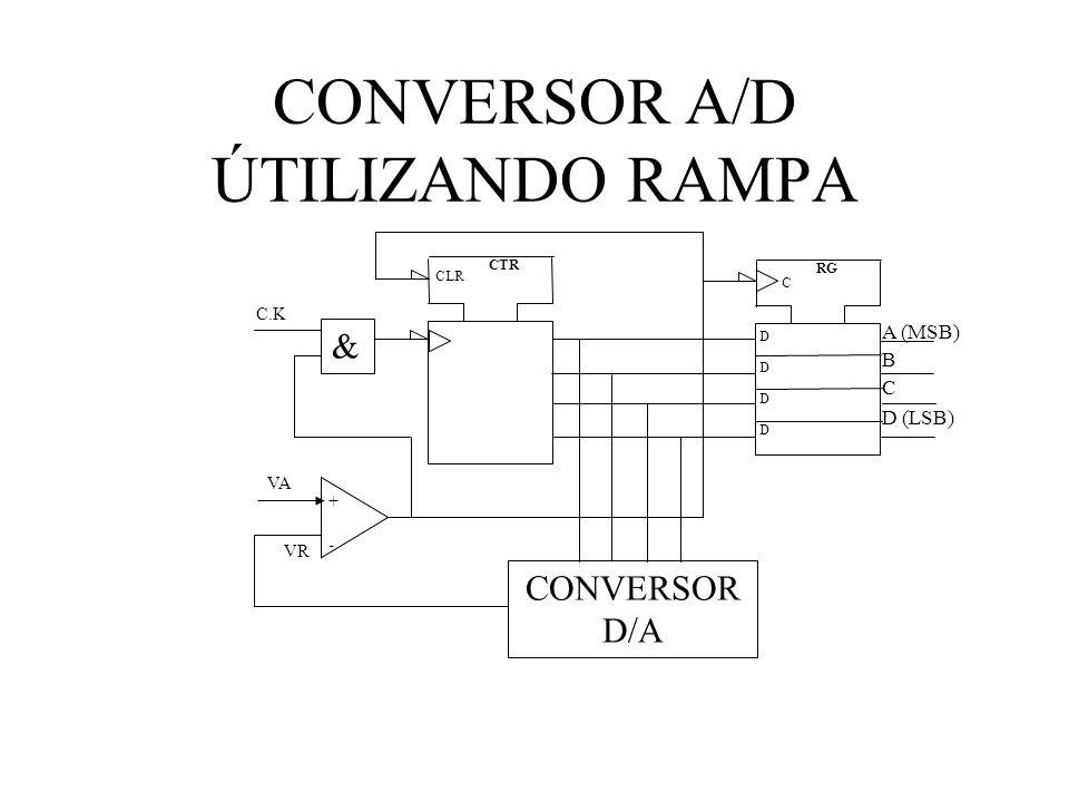 CONVERSOR A/D ÚTILIZANDO RAMPA CONVERSOR D/A & CLR CTR DDDDDDDD C RG VR VA +-+- C.K A (MSB) B C D (LSB)