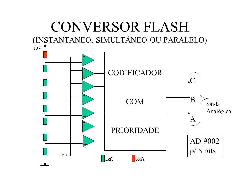 CONVERSOR FLASH (INSTANTANEO, SIMULTÂNEO OU PARALELO) -+-+ -+-+ -+-+ -+-+ -+-+ -+-+ -+-+ CODIFICADOR COM PRIORIDADE 1k 3k +10V VA CBACBA Saída Analógica AD 9002 p/ 8 bits