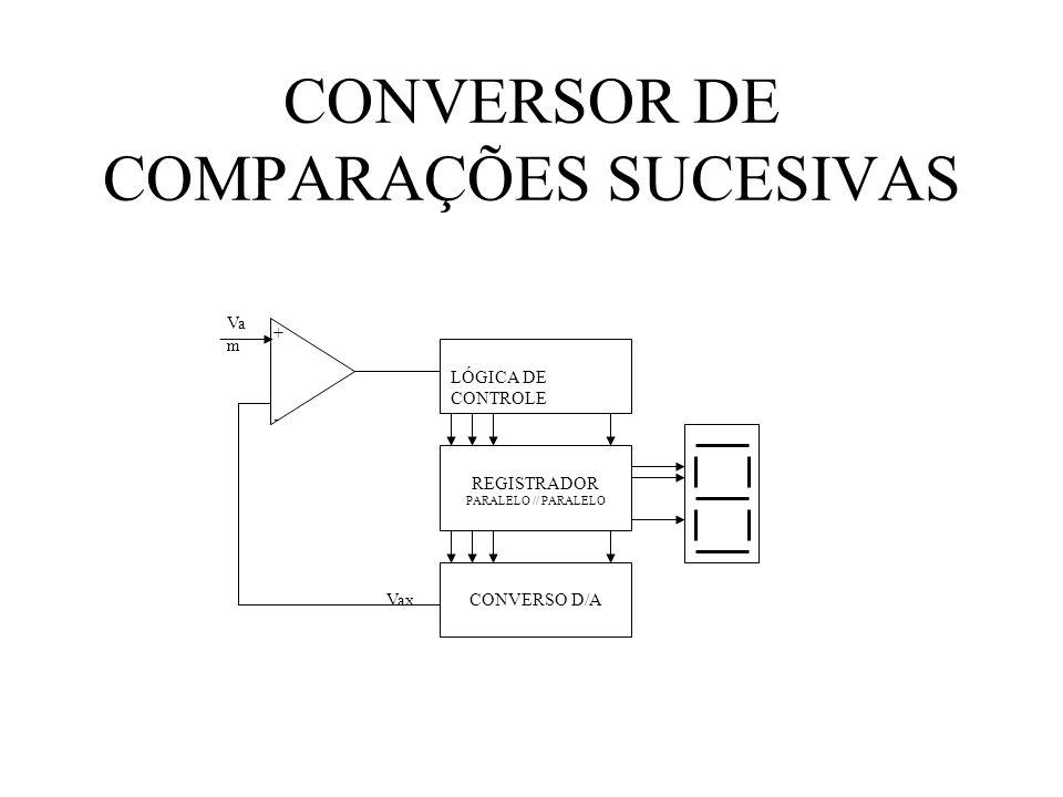 CONVERSOR DE COMPARAÇÕES SUCESIVAS Va m Vax LÓGICA DE CONTROLE REGISTRADOR PARALELO // PARALELO CONVERSO D/A +-+-