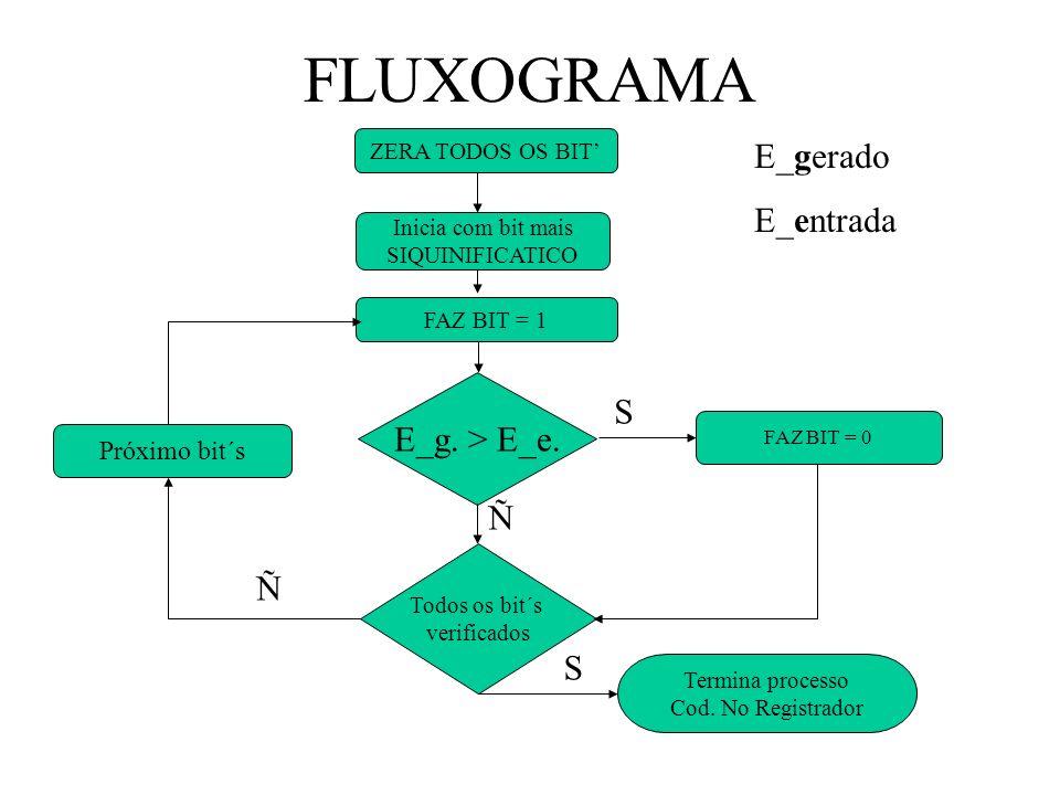 FLUXOGRAMA ZERA TODOS OS BIT FAZ BIT = 1 E_g.> E_e.