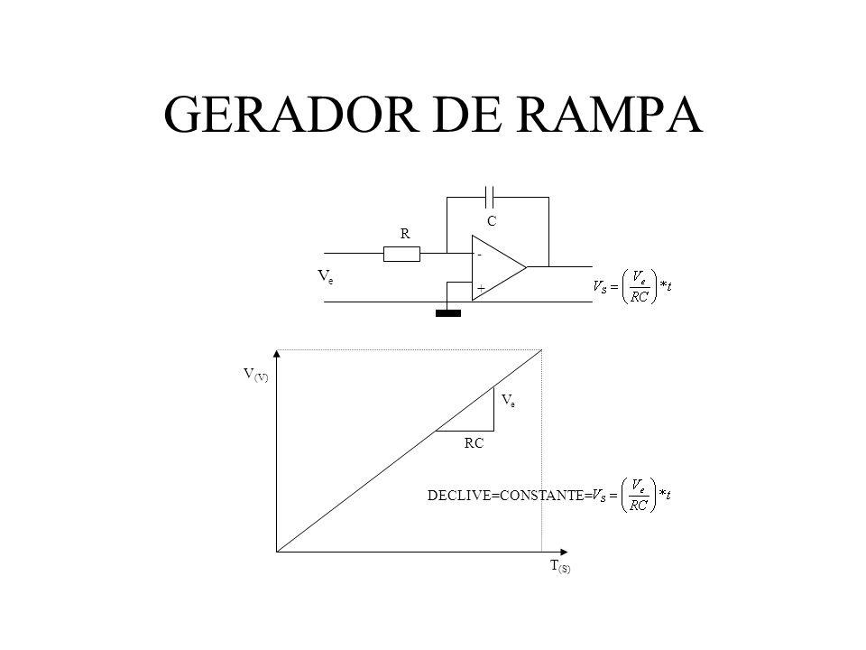 GERADOR DE RAMPA -+-+ R C VeVe DECLIVE=CONSTANTE= VeVe RC T (S) V (V)