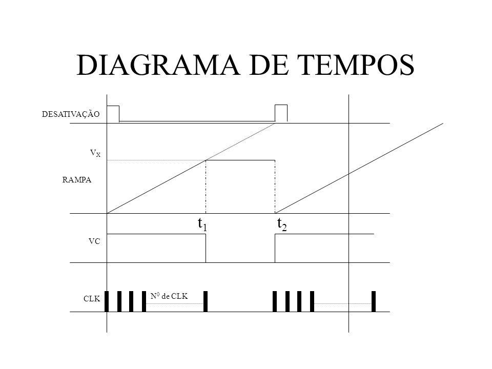 DIAGRAMA DE TEMPOS DESATIVAÇÃO VXVX RAMPA VC CLK t 1 t 2 N 0 de CLK