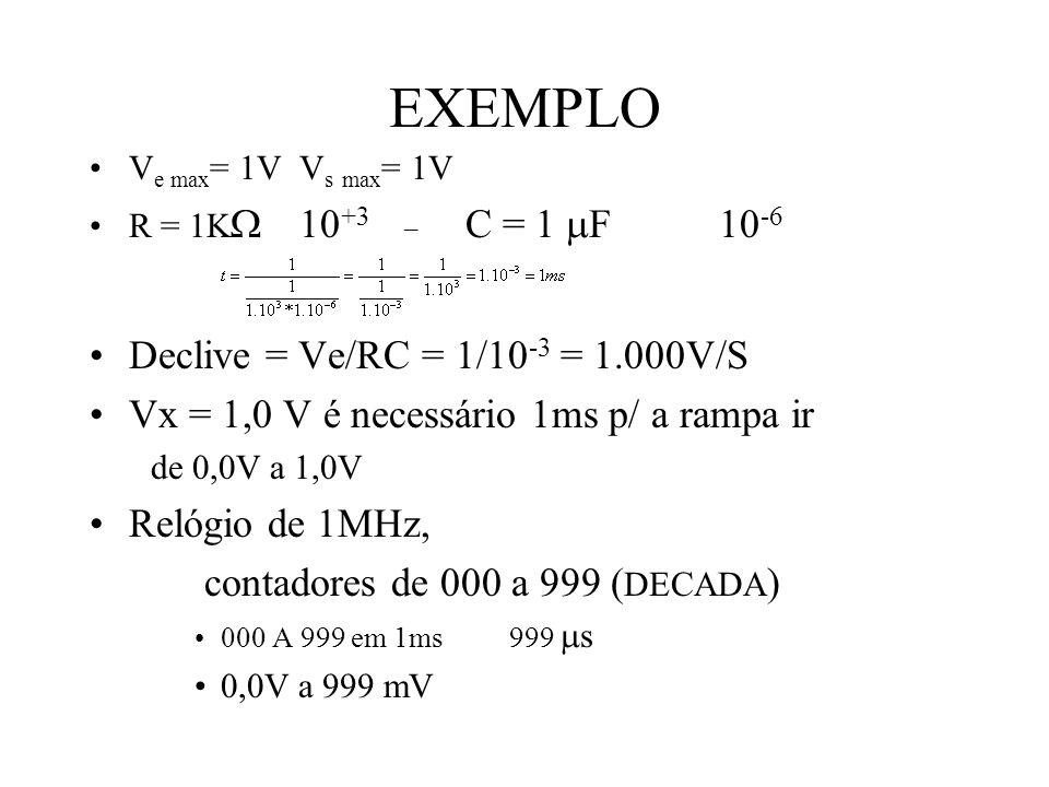 EXEMPLO V e max = 1VV s max = 1V R = 1K 10 +3_ C = 1 F10 -6 Declive = Ve/RC = 1/10 -3 = 1.000V/S Vx = 1,0 V é necessário 1ms p/ a rampa ir de 0,0V a 1,0V Relógio de 1MHz, contadores de 000 a 999 ( DECADA ) 000 A 999 em 1ms999 s 0,0V a 999 mV