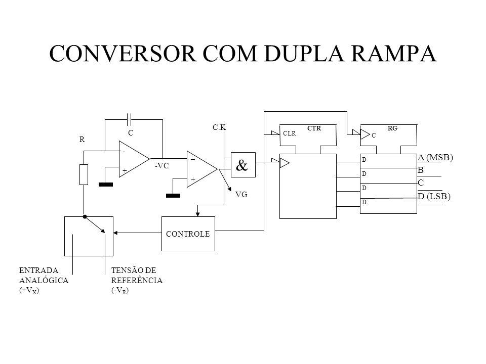 CONVERSOR COM DUPLA RAMPA -+-+ R C _ + ENTRADA ANALÓGICA (+V X ) TENSÃO DE REFERÊNCIA (-V R ) CONTROLE & CLR CTR C.K DDDDDDDD C RG A (MSB) B C D (LSB) -VC VG