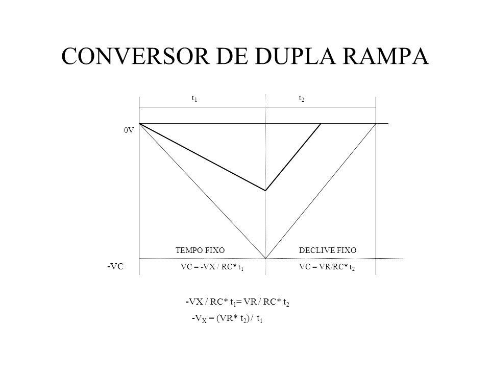 t1t1 t2t2 -VC VC = -VX / RC* t 1 VC = VR/RC* t 2 TEMPO FIXODECLIVE FIXO 0V -VX / RC* t 1 = VR / RC* t 2 -V X = (VR* t 2 ) / t 1 CONVERSOR DE DUPLA RAMPA