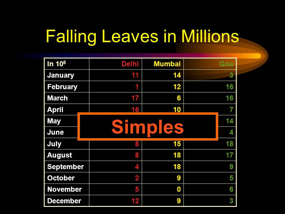 Falling Leaves Observed DelhiMumbaiGoa January11,532,23414,123,6543,034,564 February1,078,45612,345,56716,128,234 March17,234,7786,567,12316,034,786 A