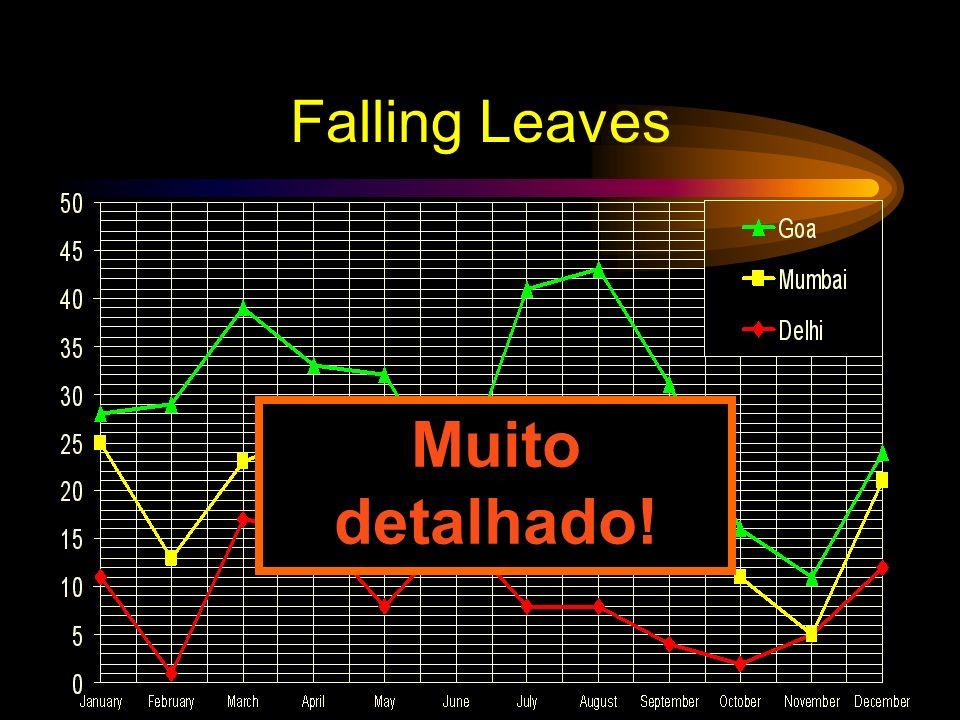 Falling Leaves in Millions In 10 6 DelhiMumbaiGoa January11143 February11216 March17616 April16107 May81014 June1604 July81518 August81817 September4189 October295 November506 December1293 Simples