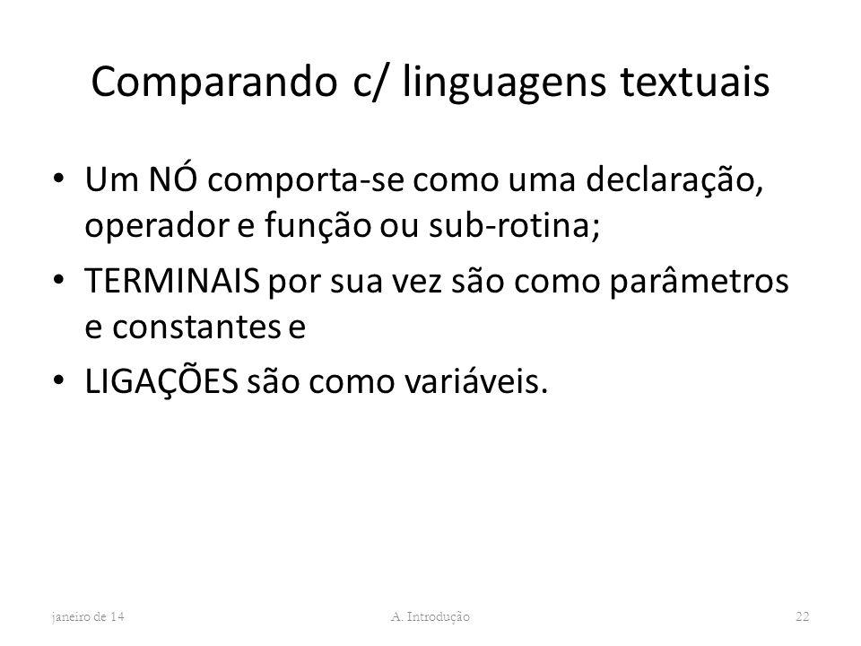 Comparando c/ linguagens textuais Um NÓ comporta-se como uma declaração, operador e função ou sub-rotina; TERMINAIS por sua vez são como parâmetros e
