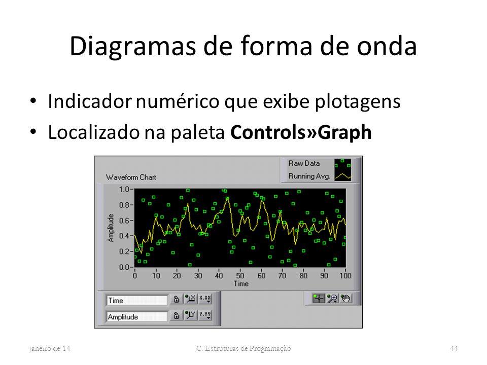 Diagramas de forma de onda Indicador numérico que exibe plotagens Localizado na paleta Controls»Graph janeiro de 14 C. Estruturas de Programação 44