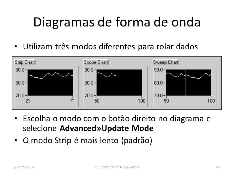 Diagramas de forma de onda Utilizam três modos diferentes para rolar dados Escolha o modo com o botão direito no diagrama e selecione Advanced»Update