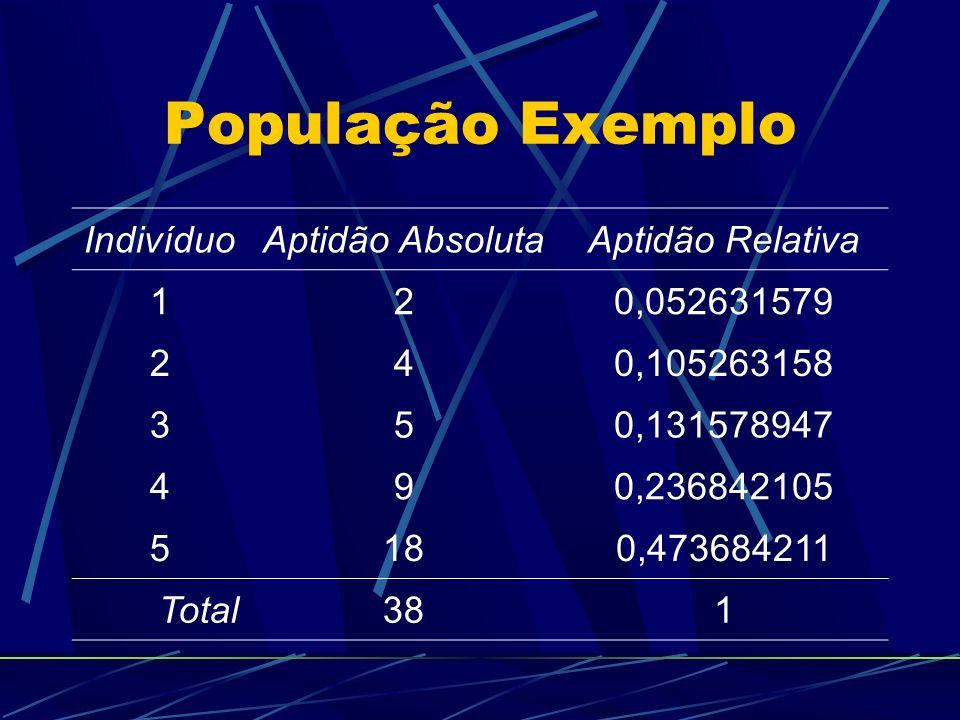População Exemplo IndivíduoAptidão AbsolutaAptidão Relativa 120,052631579 240,105263158 350,131578947 490,236842105 5180,473684211 Total381