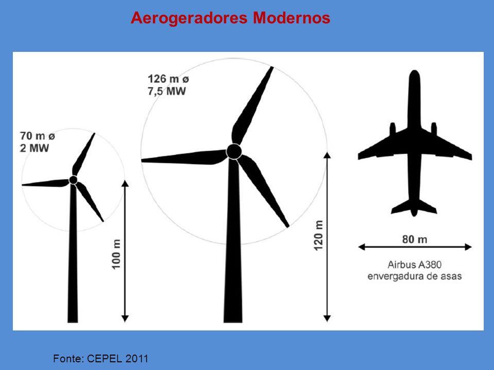 Aerogeradores Modernos Fonte: CEPEL 2011
