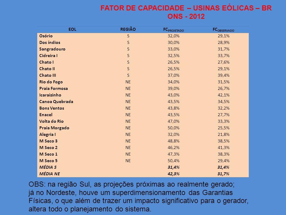 EOLREGIÃOFC PROJETADO FC OBSERVADO OsórioS32,0%29,1% Dos índiosS30,0%28,9% SangradouroS33,0%31,7% Cidreira IS32,5%33,7% Chato IS26,5%27,6% Chato IIS26,5%29,1% Chato IIIS37,0%39,4% Rio do FogoNE34,0%31,5% Praia FormosaNE39,0%26,7% IcaraizinhoNE43,0%42,1% Canoa QuebradaNE43,5%34,5% Bons VentosNE43,8%32,2% EnacelNE43,5%27,7% Volta do RioNE47,0%33,3% Praia MorgadoNE50,0%25,5% Alegria INE32,0%21,8% M Seco 3NE48,8%38,5% M Seco 2NE46,2%41,3% M Seco 1NE47,3%38,3% M Seco 5NE50,4%29,4% MÉDIA S 31,4% MÉDIA NE 42,3%31,7% FATOR DE CAPACIDADE – USINAS EÓLICAS – BR ONS - 2012 OBS: na região Sul, as projeções próximas ao realmente gerado; já no Nordeste, houve um superdimensionamento das Garantias Físicas, o que além de trazer um impacto significativo para o gerador, altera todo o planejamento do sistema.